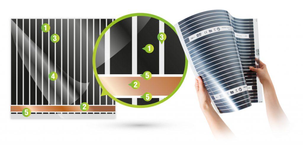 Folia grzewcza Heat Decor HD 310 80W/mb (80W/m²)