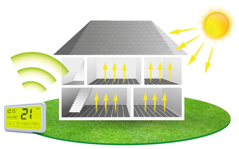 Elektryczne ogrzewanie podłogowe warunki techniczne