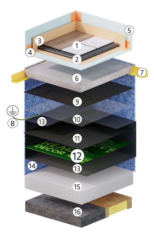 Schemat instalacji folii grze3wczej pod wylewką w pomieszczeniu wilgotnym