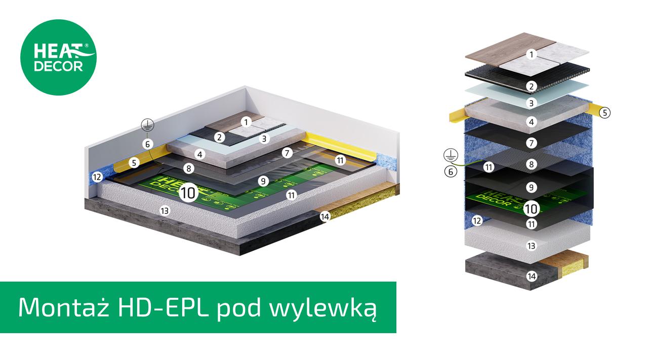 Schemat montażu folii grzewczej pod wylewką HD-EPL Heat Decor
